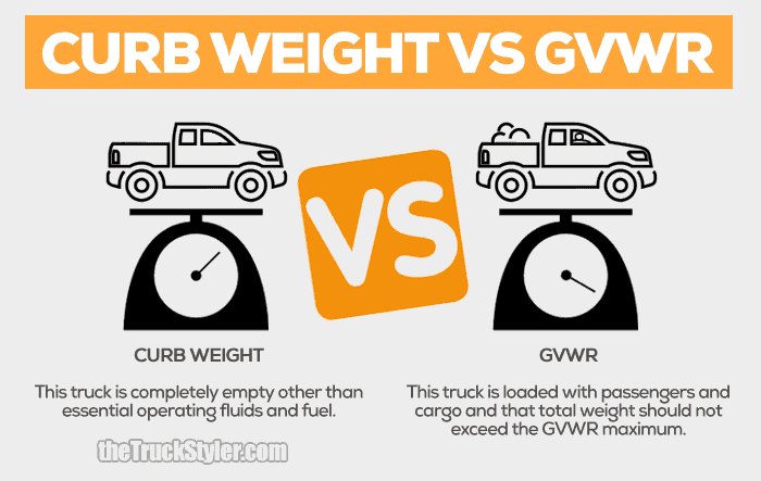 Curb Weight Vs Gross Weight >> GVWR vs GCWR: All You Need to Know About the Differences