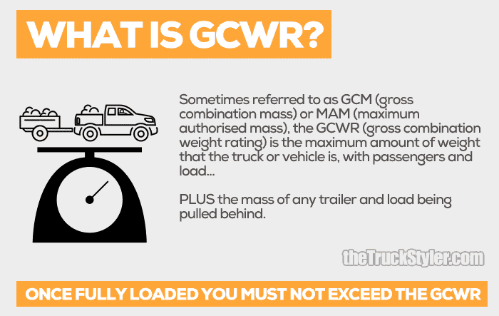 what is gcwr