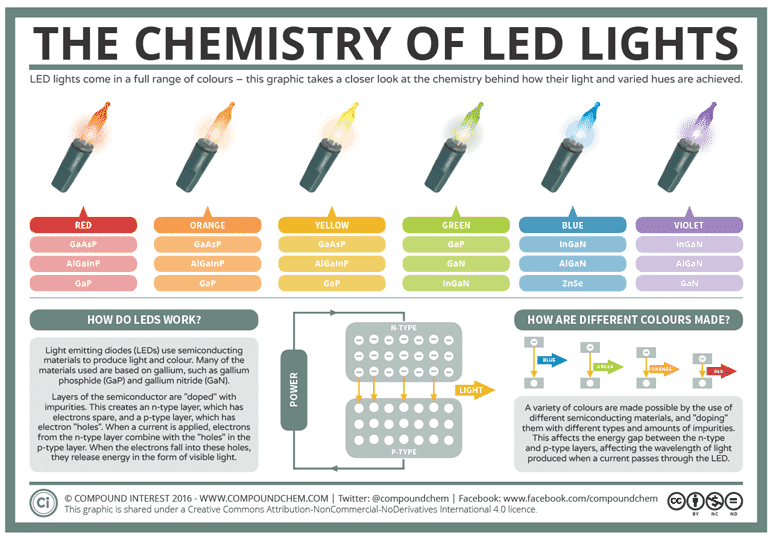 how LED lights work
